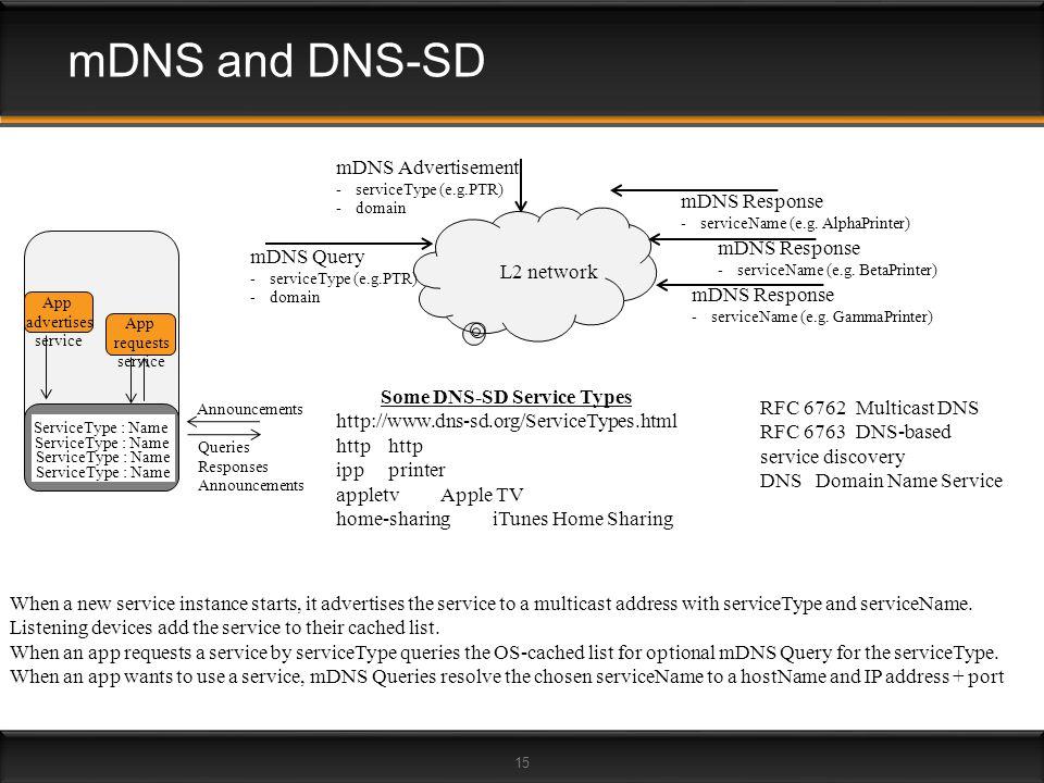 15 mDNS and DNS-SD mDNS Query -serviceType (e.g.PTR) -domain mDNS Response -serviceName (e.g. GammaPrinter) mDNS Response -serviceName (e.g. BetaPrint