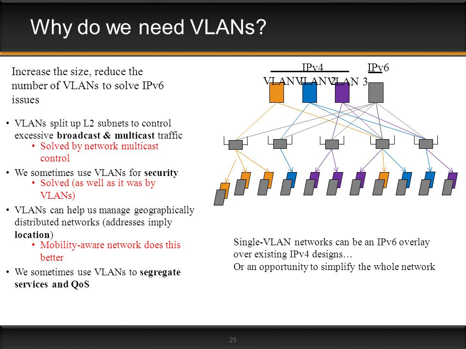 25 Increase the size, reduce the number of VLANs to solve IPv6 issues Why do we need VLANs? Solved by network multicast control Solved (as well as it
