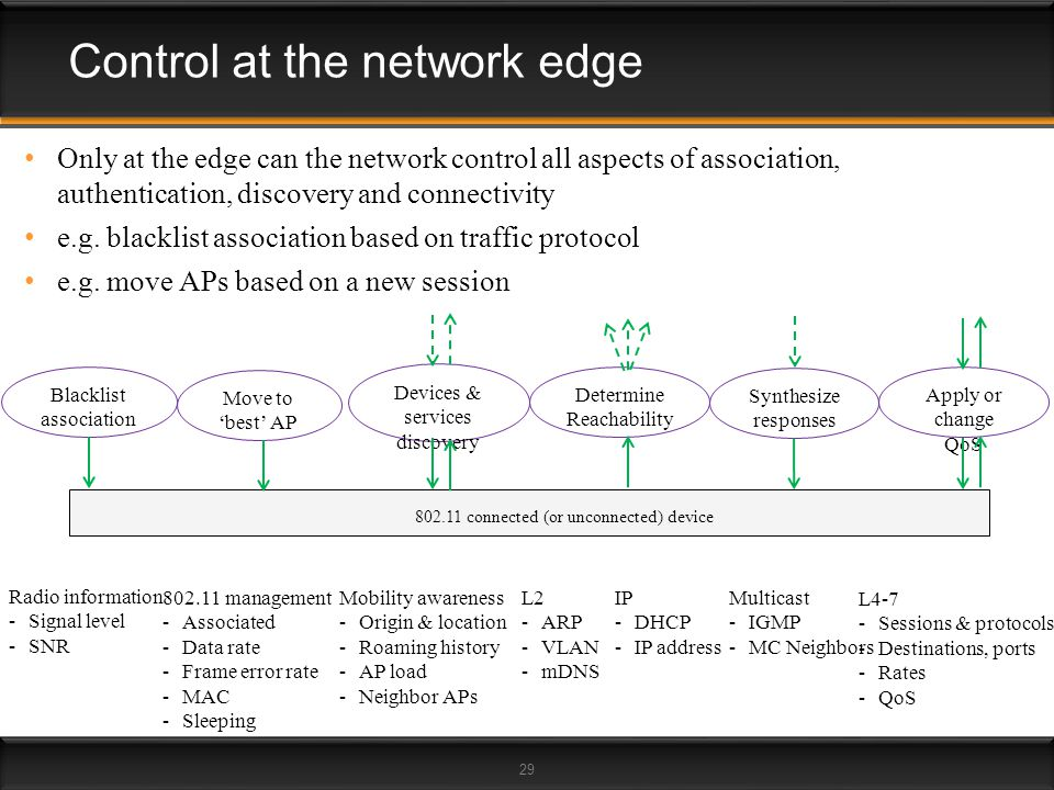 29 Control at the network edge Only at the edge can the network control all aspects of association, authentication, discovery and connectivity e.g. bl