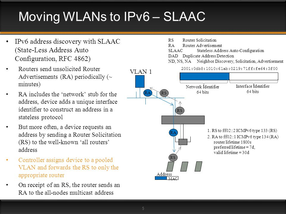 5 Moving WLANs to IPv6 – SLAAC VLAN 1 1. RS to ff02::2 ICMPv6 type 133 (RS) 2. RA to ff02::1 ICMPv6 type 134 (RA) router lifetime 1800s preferred life