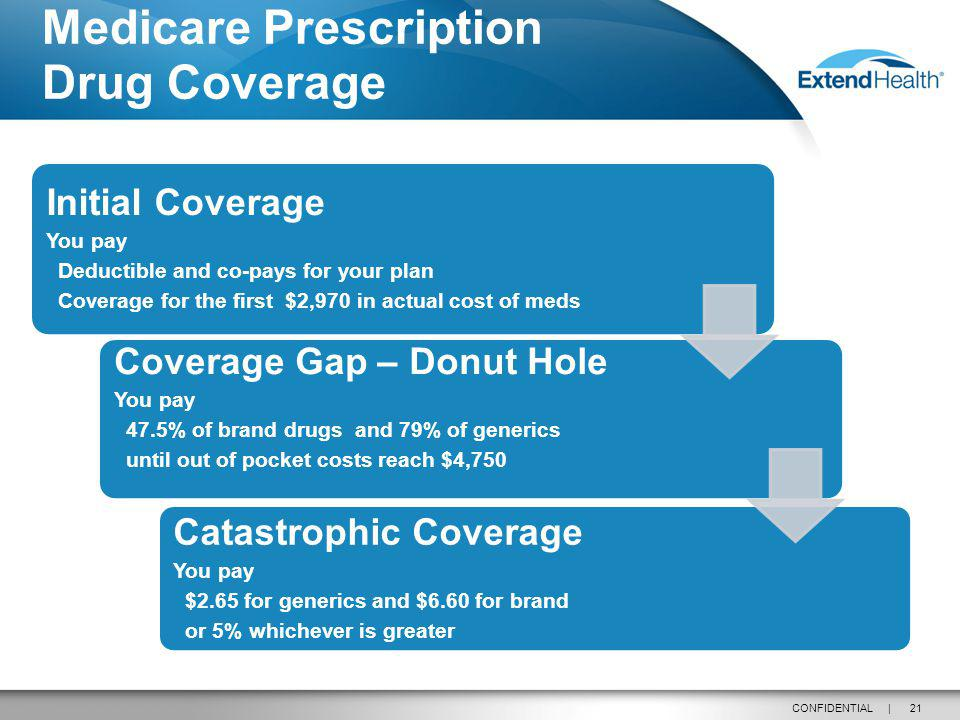 21CONFIDENTIAL | Initial Coverage You pay Deductible and co-pays for your plan Coverage for the first $2,970 in actual cost of meds Coverage Gap – Donut Hole You pay 47.5% of brand drugs and 79% of generics until out of pocket costs reach $4,750 Catastrophic Coverage You pay $2.65 for generics and $6.60 for brand or 5% whichever is greater Medicare Prescription Drug Coverage