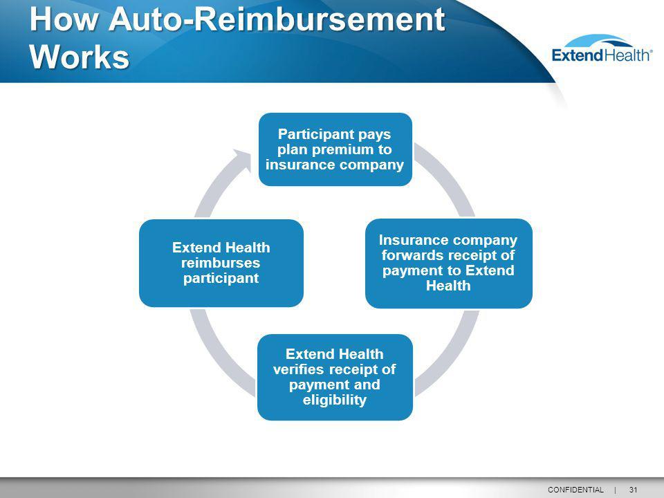 31CONFIDENTIAL | How Auto-Reimbursement Works Participant pays plan premium to insurance company Insurance company forwards receipt of payment to Exte