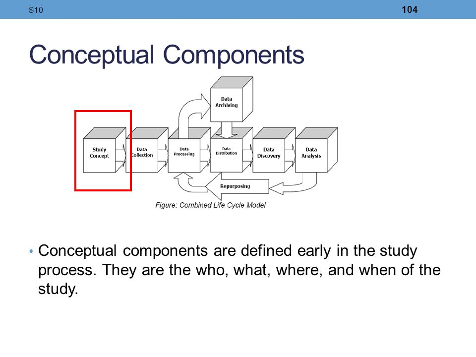Conceptual Components Conceptual components are defined early in the study process. They are the who, what, where, and when of the study. S10 104