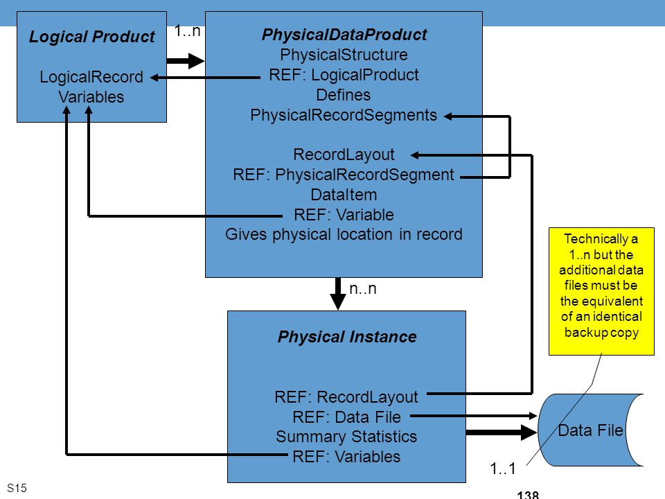 Logical Product LogicalRecord Variables PhysicalDataProduct PhysicalStructure REF: LogicalProduct Defines PhysicalRecordSegments RecordLayout REF: Phy