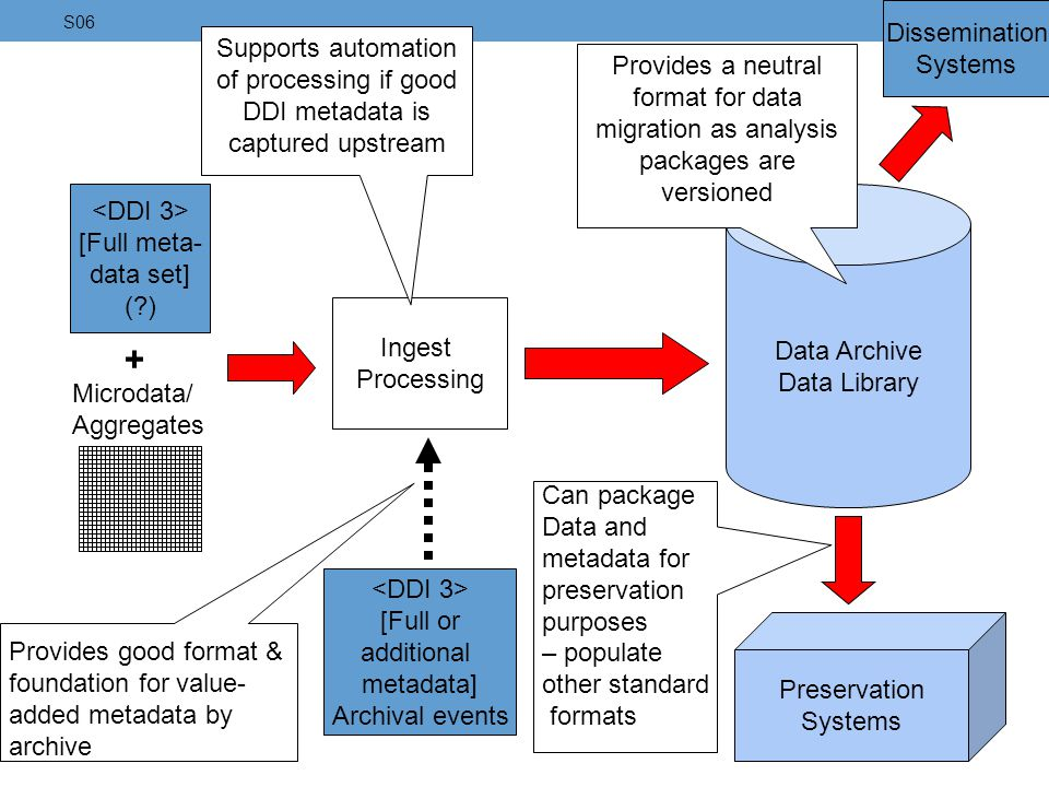 Microdata/ Aggregates [Full meta- data set] (?) + Data Archive Data Library Ingest Processing [Full or additional metadata] Archival events Supports a