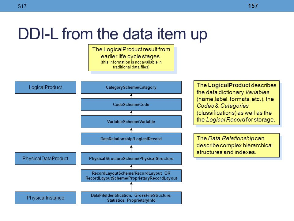 DDI-L from the data item up PhysicalInstance PhysicalDataProduct LogicalProduct DataFileIdentification, GrossFileStructure, Statistics, ProprietaryInf