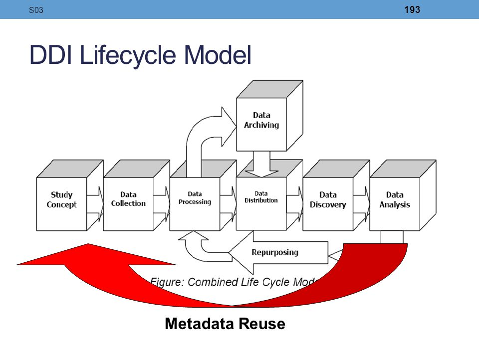 DDI Lifecycle Model Metadata Reuse S03 193