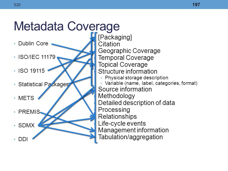 Metadata Coverage Dublin Core ISO/IEC 11179 ISO 19115 Statistical Packages METS PREMIS SDMX DDI [Packaging] Citation Geographic Coverage Temporal Cove
