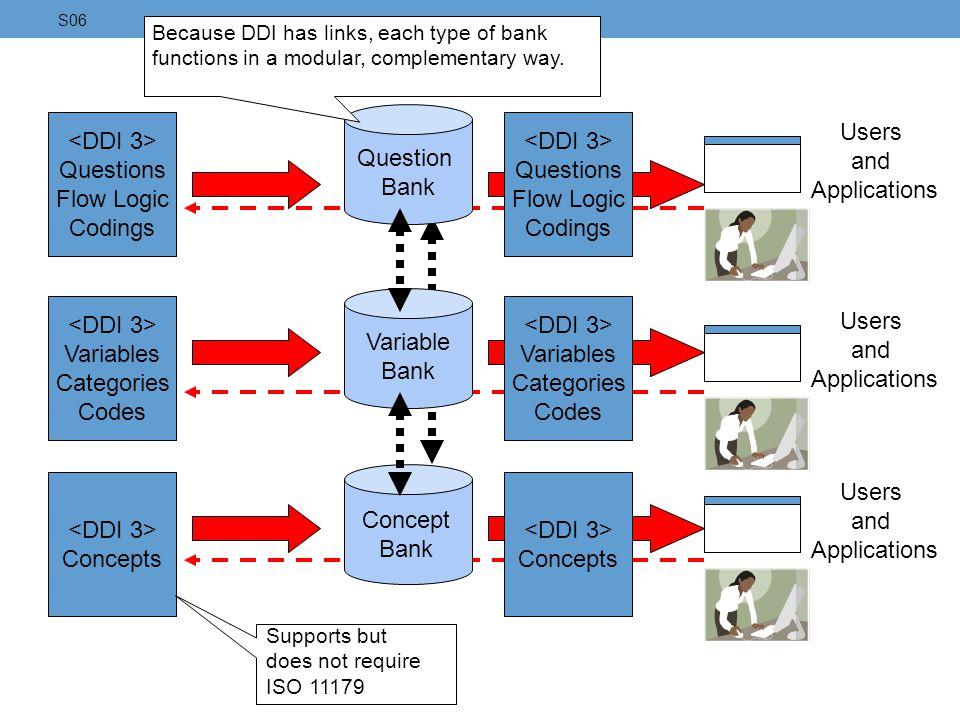 Questions Flow Logic Codings Variables Categories Codes Concepts Question Bank Variable Bank Concept Bank Questions Flow Logic Codings Variables Categ