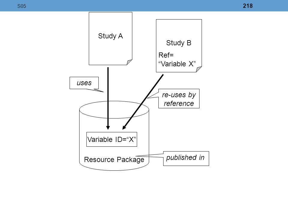 Study A uses Variable ID=X Resource Package published in Study B re-uses by reference Ref= Variable X uses Variable ID=X uses Study B Ref= Variable X