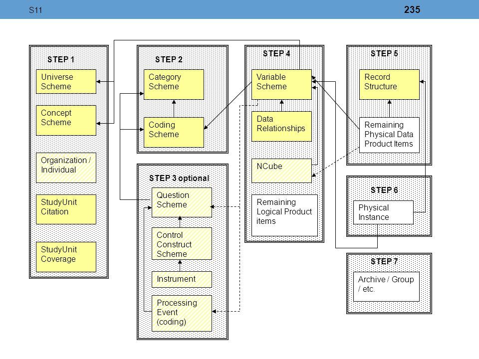 Universe Scheme Concept Scheme Organization / Individual StudyUnit Citation StudyUnit Coverage Category Scheme Coding Scheme Question Scheme Variable