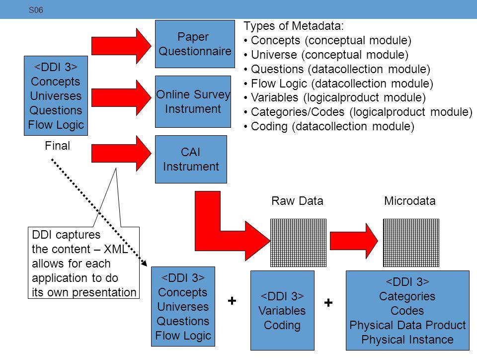 Paper Questionnaire Concepts Universes Questions Flow Logic Types of Metadata: Concepts (conceptual module) Universe (conceptual module) Questions (da