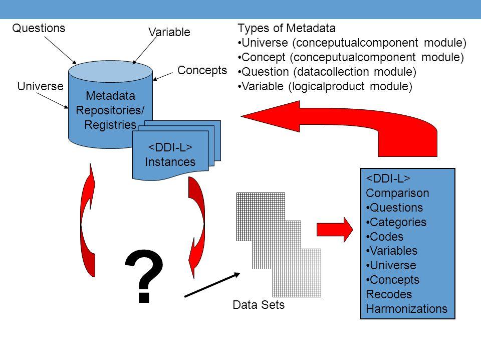 Types of Metadata Universe (conceputualcomponent module) Concept (conceputualcomponent module) Question (datacollection module) Variable (logicalprodu