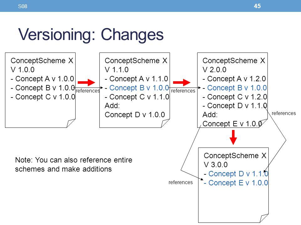 Versioning: Changes ConceptScheme X V 1.0.0 - Concept A v 1.0.0 - Concept B v 1.0.0 - Concept C v 1.0.0 ConceptScheme X V 1.1.0 - Concept A v 1.1.0 -