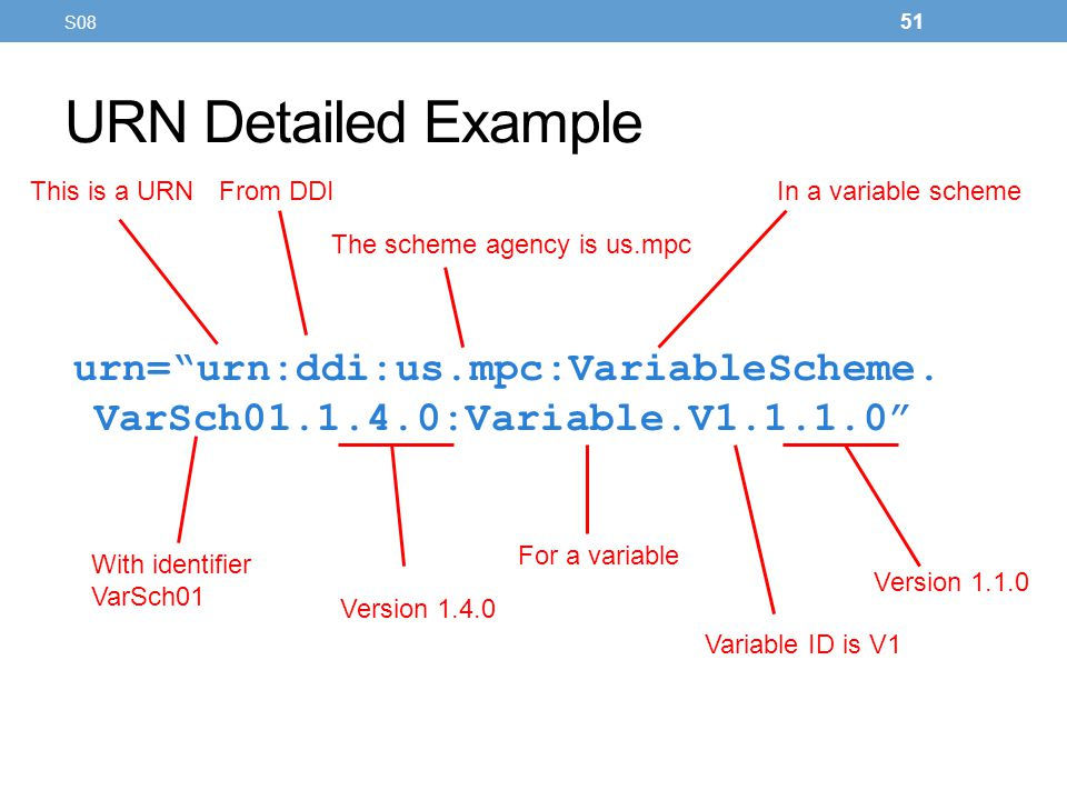 URN Detailed Example urn=urn:ddi:us.mpc:VariableScheme. VarSch01.1.4.0:Variable.V1.1.1.0 This is a URNFrom DDI For a variable In a variable scheme The
