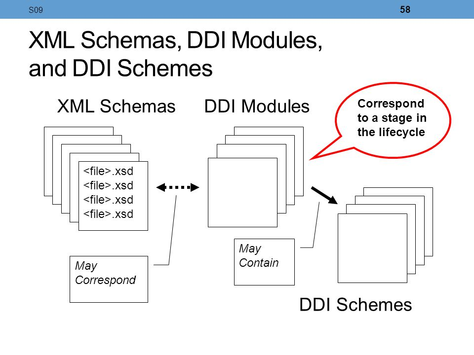 XML Schemas, DDI Modules, and DDI Schemes.xsd XML SchemasDDI Modules May Correspond DDI Schemes May Contain Correspond to a stage in the lifecycle S09