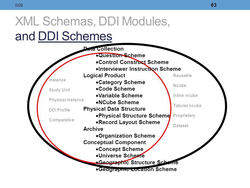XML Schemas, DDI Modules, and DDI Schemes Instance Study Unit Physical Instance DDI Profile Comparative Data Collection Question Scheme Control Constr