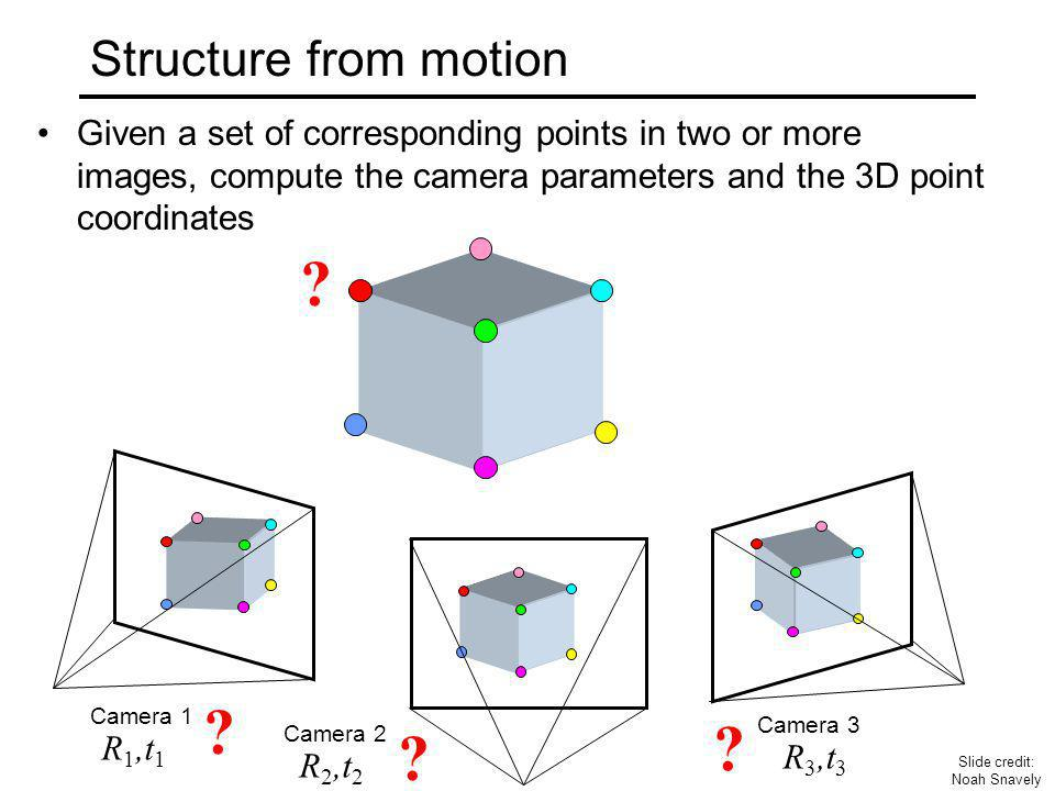 Projective structure from motion Given: m images of n fixed 3D points λ ij x ij = P i X j, i = 1,…, m, j = 1, …, n Problem: estimate m projection matrices P i and n 3D points X j from the mn correspondences x ij x1jx1j x2jx2j x3jx3j XjXj P1P1 P2P2 P3P3