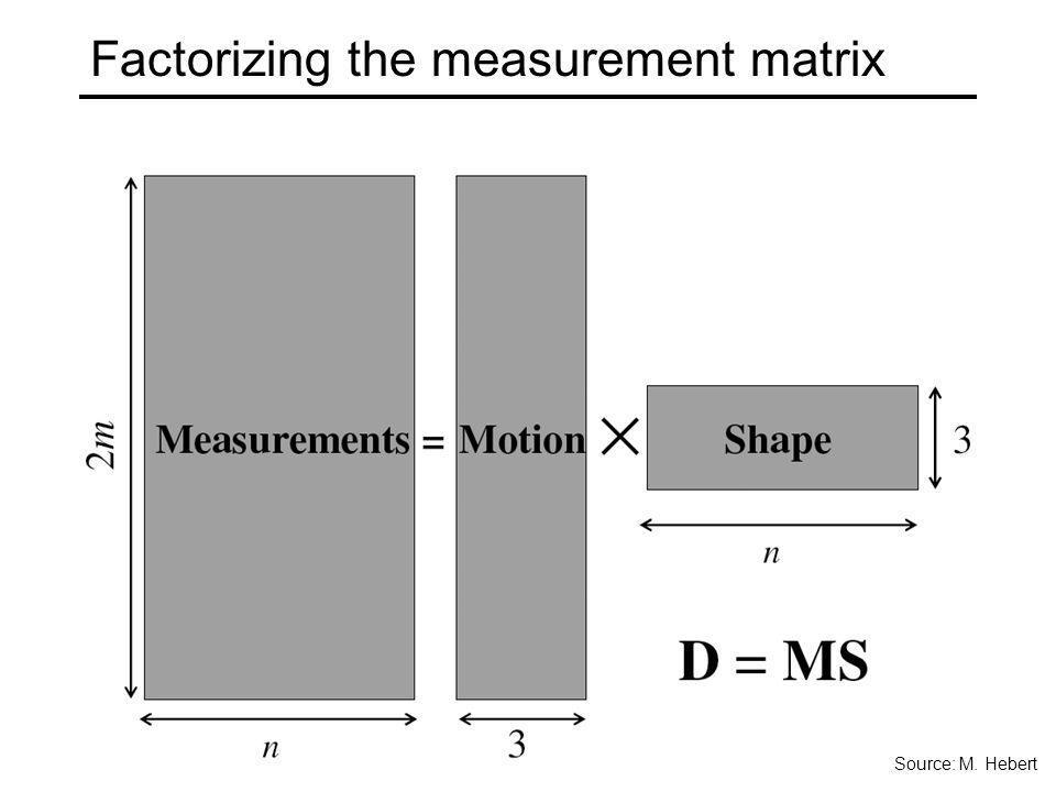 Factorizing the measurement matrix Source: M. Hebert