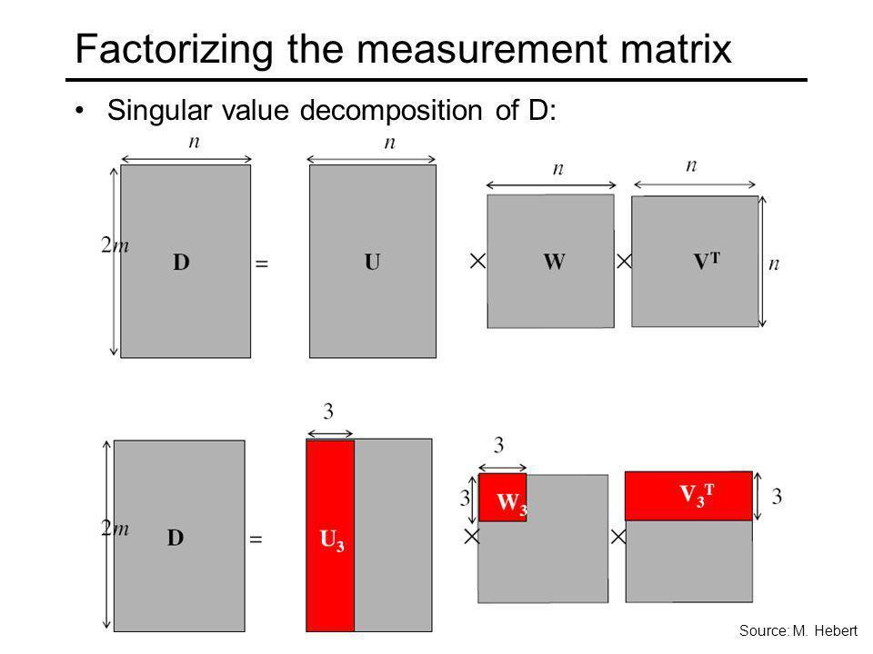 Factorizing the measurement matrix Singular value decomposition of D: Source: M. Hebert