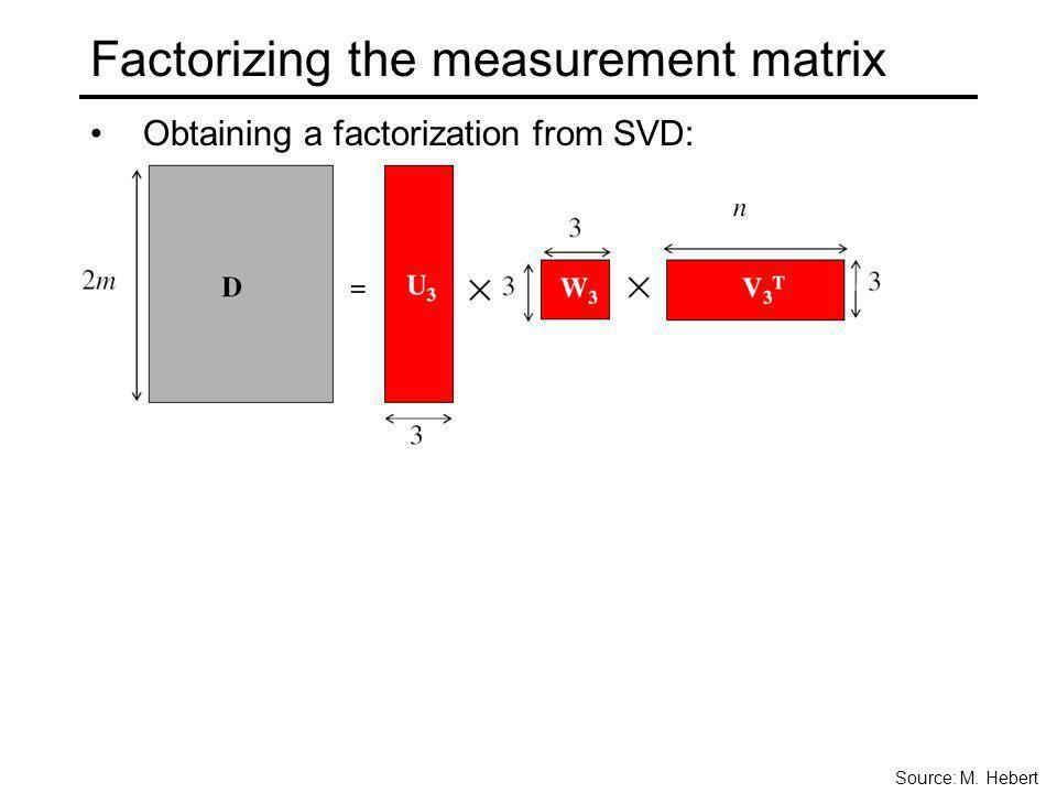 Factorizing the measurement matrix Obtaining a factorization from SVD: Source: M. Hebert