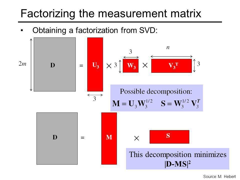 Factorizing the measurement matrix Obtaining a factorization from SVD: Source: M. Hebert This decomposition minimizes |D-MS| 2