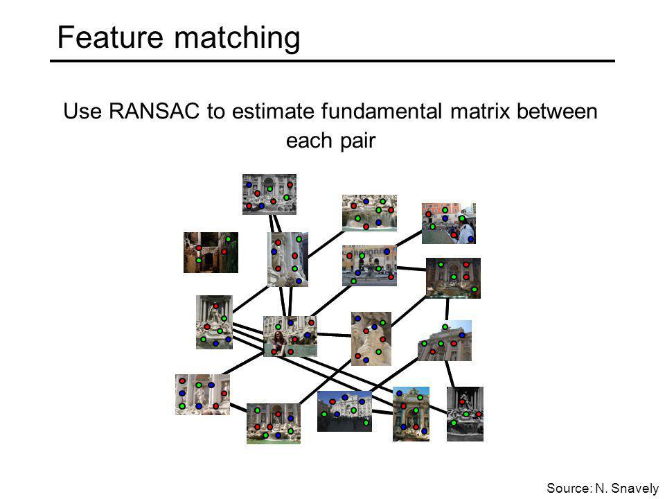 Feature matching Use RANSAC to estimate fundamental matrix between each pair Source: N. Snavely