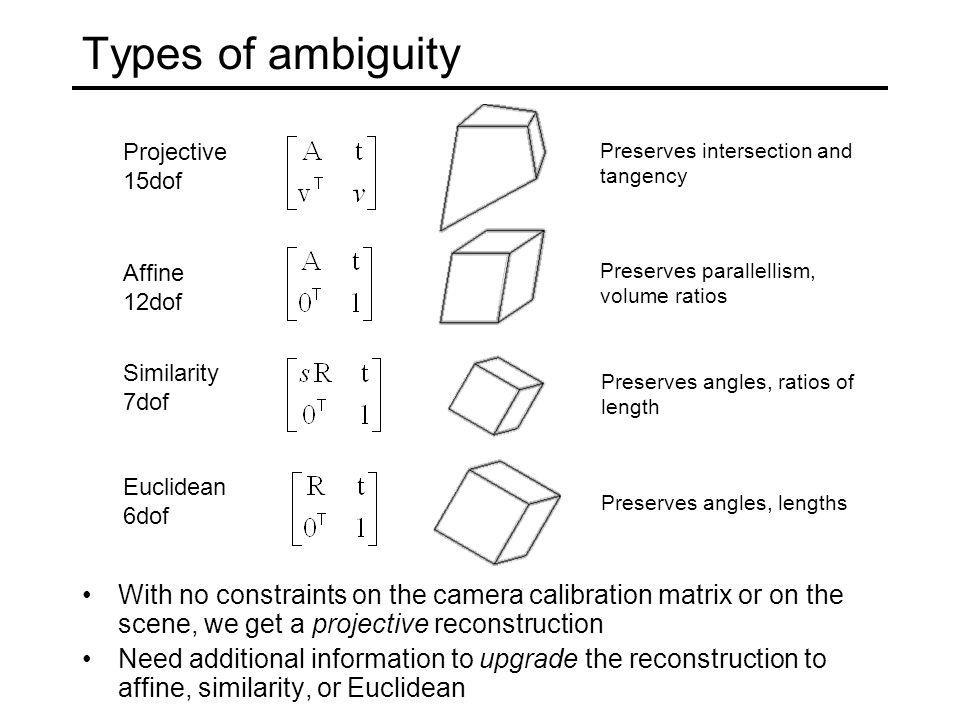 Types of ambiguity Projective 15dof Affine 12dof Similarity 7dof Euclidean 6dof Preserves intersection and tangency Preserves parallellism, volume rat
