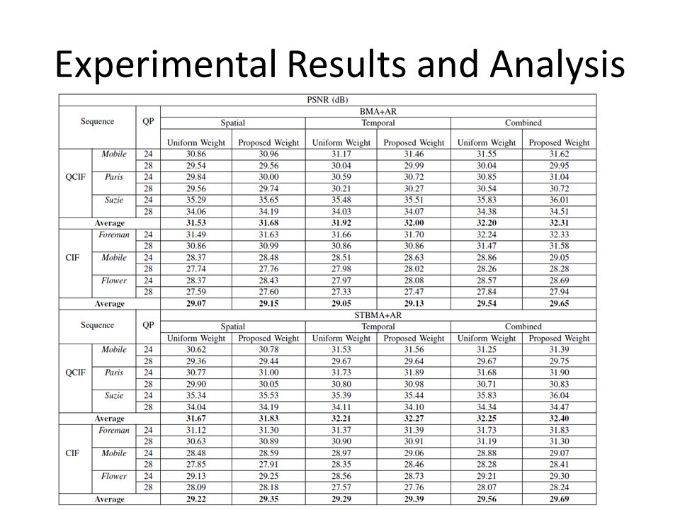 Experimental Results and Analysis