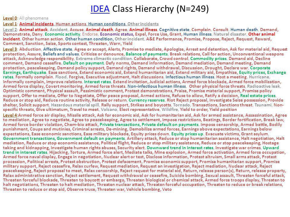 IDEAIDEA Class Hierarchy (N=249) Level 0: All phenomena Level 1: Animal incidents, Human actions, Human conditions, Other incidents Level 2: Animal attack, Accident, Accuse, Animal death, Agree, Animal illness, Cognitive state, Complain, Consult, Human death, Demand, Demonstrate, Deny, Economic activity, Endorse, Economic status, Expel, Force Use, Grant, Human illness, Natural disaster, Other animal incident, Other human action, Other human condition, Other incident, A&E Performance, Promise, Propose, Reject, Request, Reward, Comment, Sanction, Seize, Sports contest, Threaten, Warn, Yield Level 3: Abduction, Affective state, Agree or accept, Alerts, Promise to mediate, Apologize, Arrest and detention, Ask for material aid, Request protection, Assure, Beliefs and values, Criticize or denounce, Balance of payments, Break relations, Call for action, Unconventional weapons attack, Acknowledge responsibility, Extreme climactic condition, Collaborate, Crowd control, Commodity prices, Demand aid, Decline comment, Demand ceasefire, Default on payment, Defy norms, Demand information, Demand mediation, Demand meeting, Demand protection, peacekeeping, Demand policy support, Demand rights, Demand withdrawal, Discussion, Drought, Declare war, Corporate Earnings, Earthquake, Ease sanctions, Extend economic aid, Extend humanitarian aid, Extend military aid, Empathize, Equity prices, Exchange rates, Formally complain, Flood, Forgive, Executive adjustment, Halt discussions, Infectious human illness, Host a meeting, Hurricane, Informally complain, Improve relations, Interest rates, Extend invitation, Judicial actions, Armed force blockade, Armed force mobilization, Armed force display, Covert monitoring, Armed force threats, Non-infectious human illness, Other physical force threats, Radioactive leak, Optimistic comment, Physical assault, Pessimistic comment, Protest demonstrations, Praise, Promise material support, Promise policy support, Offer to mediate, Offer to Negotiate, Offer 