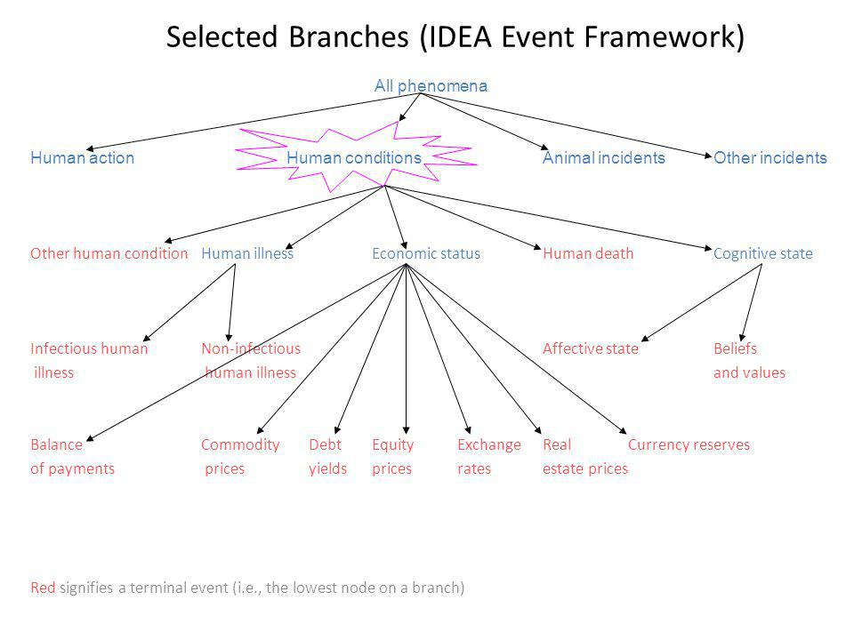 Selected Branches (IDEA Event Framework) All phenomena Human actionHuman conditionsAnimal incidentsOther incidents Other human conditionHuman illnessEconomic statusHuman deathCognitive state Infectious humanNon-infectious Affective stateBeliefs illness human illnessand values BalanceCommodity DebtEquityExchangeRealCurrency reserves of payments prices yieldspricesratesestate prices Red signifies a terminal event (i.e., the lowest node on a branch)