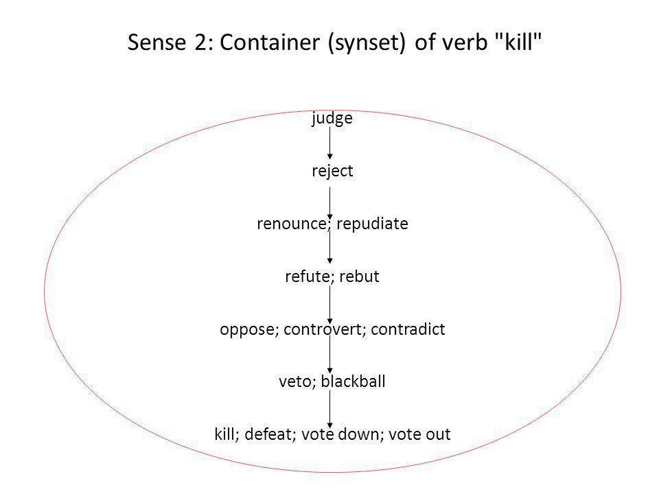 Sense 2: Container (synset) of verb kill judge reject renounce; repudiate refute; rebut oppose; controvert; contradict veto; blackball kill; defeat; vote down; vote out