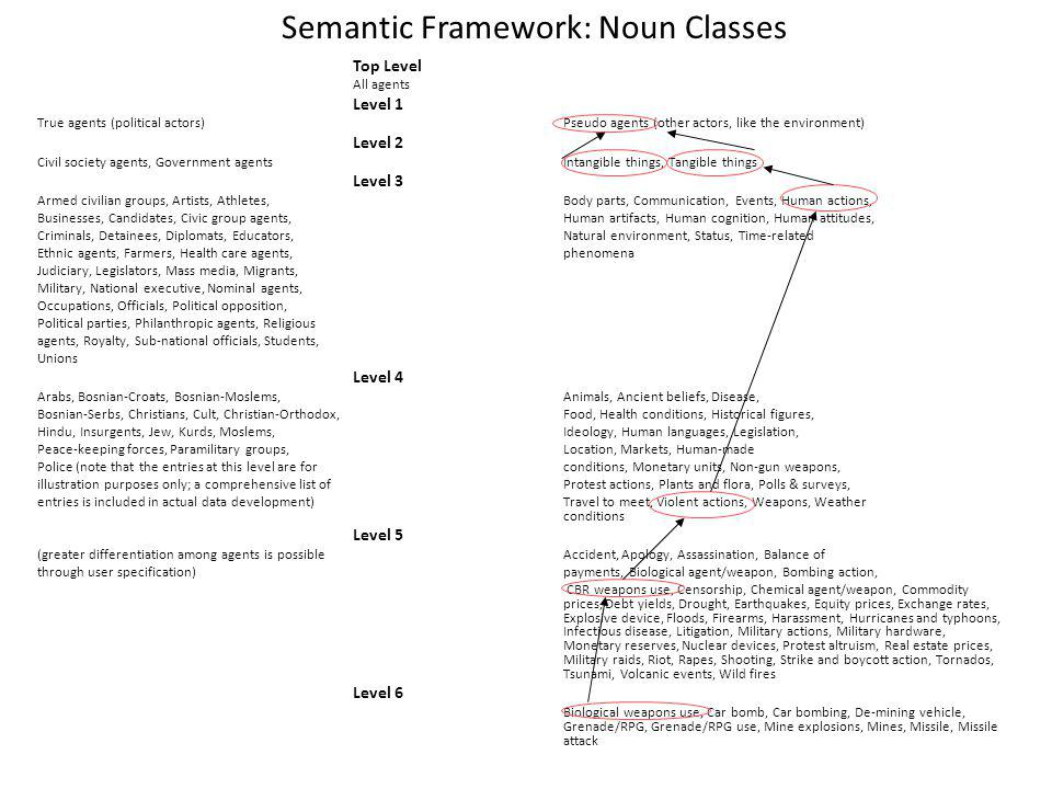 Semantic Framework: Noun Classes Top Level All agents Level 1 True agents (political actors)Pseudo agents (other actors, like the environment) Level 2 Civil society agents, Government agents Intangible things, Tangible things Level 3 Armed civilian groups, Artists, Athletes, Body parts, Communication, Events, Human actions, Businesses, Candidates, Civic group agents,Human artifacts, Human cognition, Human attitudes, Criminals, Detainees, Diplomats, Educators, Natural environment, Status, Time-related Ethnic agents, Farmers, Health care agents,phenomena Judiciary, Legislators, Mass media, Migrants, Military, National executive, Nominal agents, Occupations, Officials, Political opposition, Political parties, Philanthropic agents, Religious agents, Royalty, Sub-national officials, Students, Unions Level 4 Arabs, Bosnian-Croats, Bosnian-Moslems, Animals, Ancient beliefs, Disease, Bosnian-Serbs, Christians, Cult, Christian-Orthodox,Food, Health conditions, Historical figures, Hindu, Insurgents, Jew, Kurds, Moslems,Ideology, Human languages, Legislation, Peace-keeping forces, Paramilitary groups,Location, Markets, Human-made Police (note that the entries at this level are for conditions, Monetary units, Non-gun weapons, illustration purposes only; a comprehensive list of Protest actions, Plants and flora, Polls & surveys, entries is included in actual data development) Travel to meet, Violent actions, Weapons, Weather conditions Level 5 (greater differentiation among agents is possibleAccident, Apology, Assassination, Balance of through user specification)payments, Biological agent/weapon, Bombing action, CBR weapons use, Censorship, Chemical agent/weapon, Commodity prices, Debt yields, Drought, Earthquakes, Equity prices, Exchange rates, Explosive device, Floods, Firearms, Harassment, Hurricanes and typhoons, Infectious disease, Litigation, Military actions, Military hardware, Monetary reserves, Nuclear devices, Protest altruism, Real estate prices, Military raids, Riot,