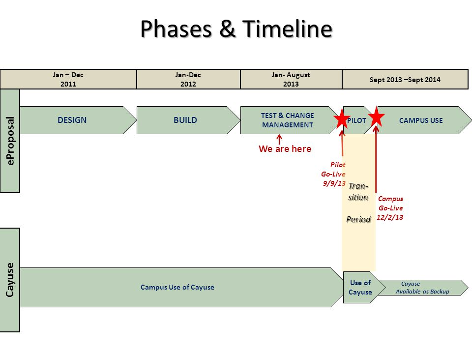 Phases & Timeline 8 Jan – Dec 2011 Sept 2013 –Sept 2014 Jan- August 2013 Jan-Dec 2012 DESIGNBUILD We are here TEST & CHANGE MANAGEMENT Pilot Go-Live 9/9/13 Campus Go-Live 12/2/13 eProposal Campus Use of Cayuse Cayuse Available as Backup Use of Cayuse PILOT Cayuse CAMPUS USE Tran-sition Period Period
