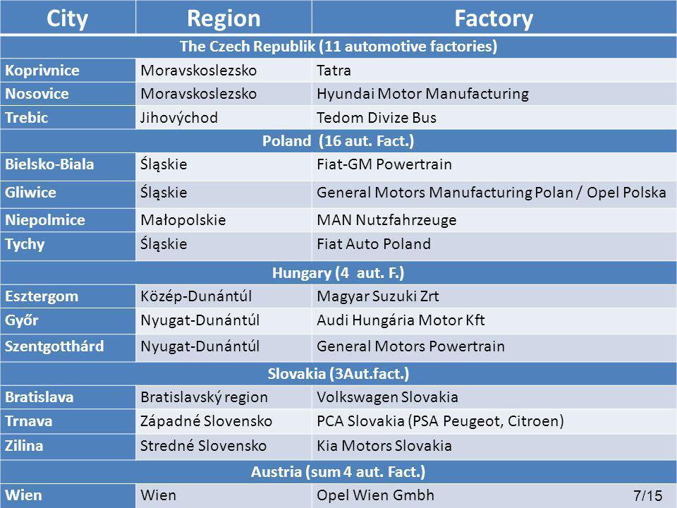 CityRegion Factory The Czech Republik (11 automotive factories) KoprivniceMoravskoslezskoTatra NosoviceMoravskoslezskoHyundai Motor Manufacturing TrebicJihovýchodTedom Divize Bus Poland (16 aut.