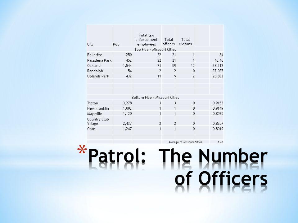 CityPop Total law enforcement employees Total officers Total civilians Top Five - Missouri Cities Bellerive25022211 84 Pasadena Park45222211 46.46 Oak