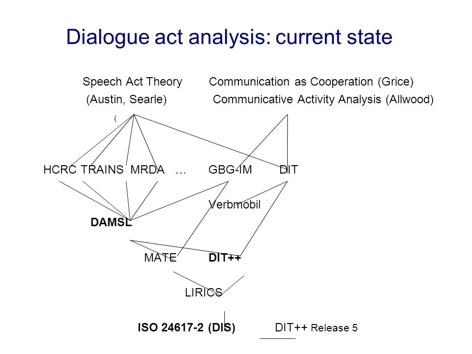 Dialogue act analysis: current state Speech Act Theory Communication as Cooperation (Grice) (Austin, Searle) Communicative Activity Analysis (Allwood) ( HCRC TRAINS MRDA … GBG-IMDIT Verbmobil DAMSL MATEDIT++ LIRICS ISO 24617-2 (DIS) DIT++ Release 5