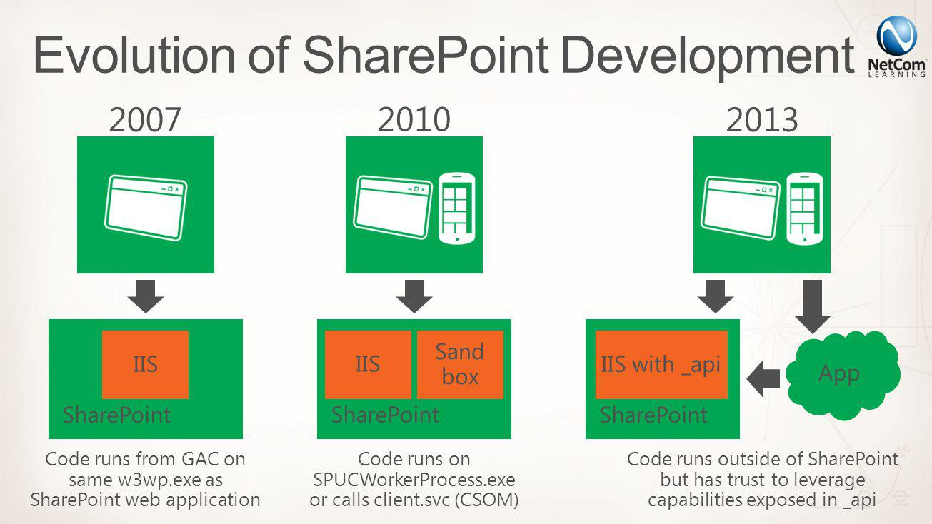 2007 SharePoint IIS Code runs from GAC on same w3wp.exe as SharePoint web application 2010 SharePoint IIS Sand box Code runs on SPUCWorkerProcess.exe or calls client.svc (CSOM) 2013 SharePoint IIS with _api App Code runs outside of SharePoint but has trust to leverage capabilities exposed in _api