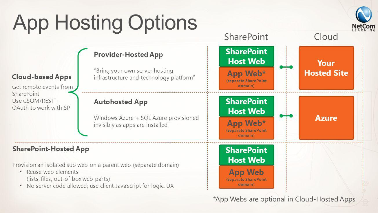 SharePoint-Hosted App Provision an isolated sub web on a parent web (separate domain) Reuse web elements (lists, files, out-of-box web parts) No serve