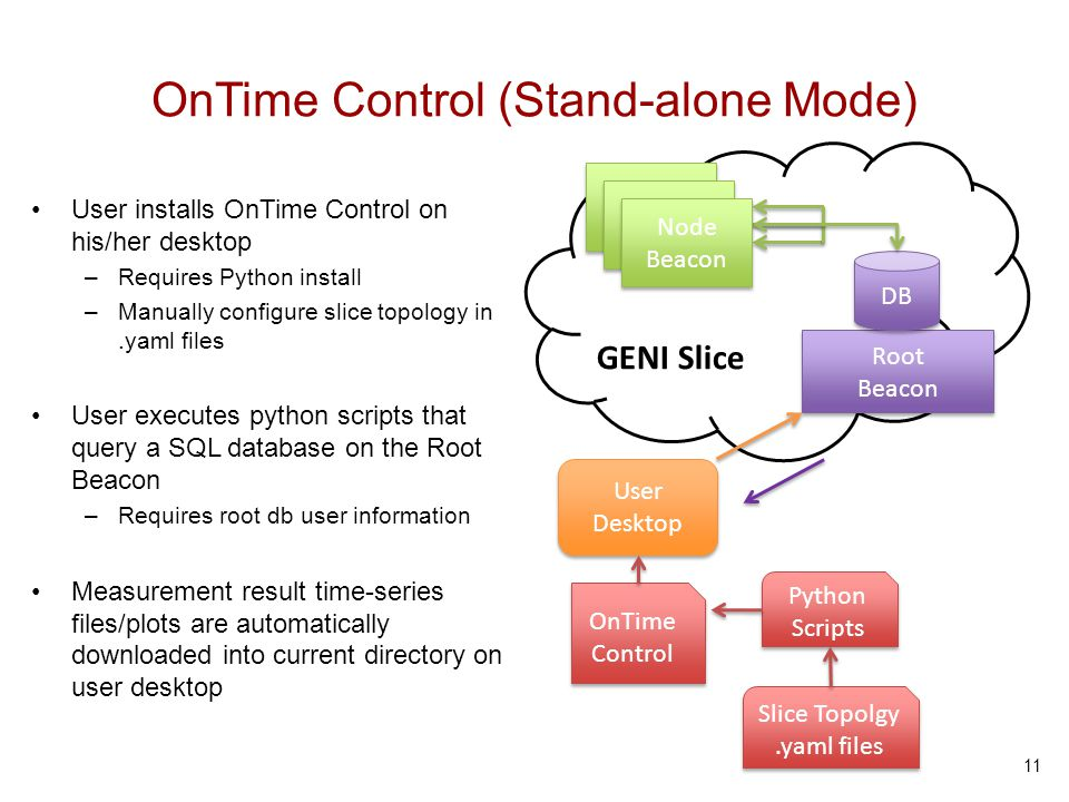 OnTime Control (Stand-alone Mode) User installs OnTime Control on his/her desktop –Requires Python install –Manually configure slice topology in.yaml
