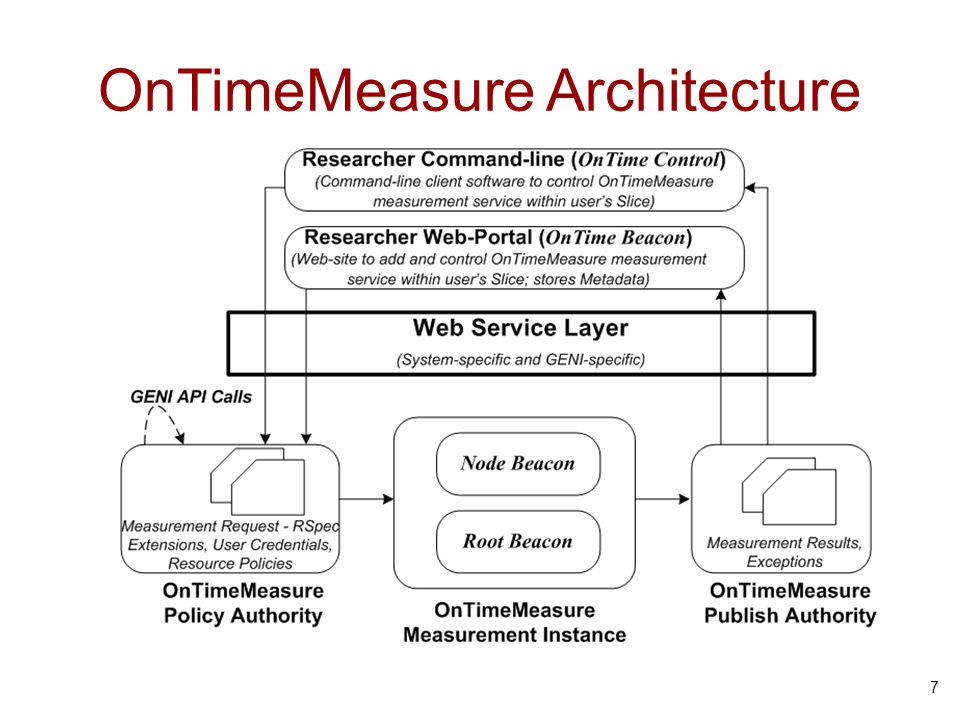 OnTimeMeasure Architecture 7