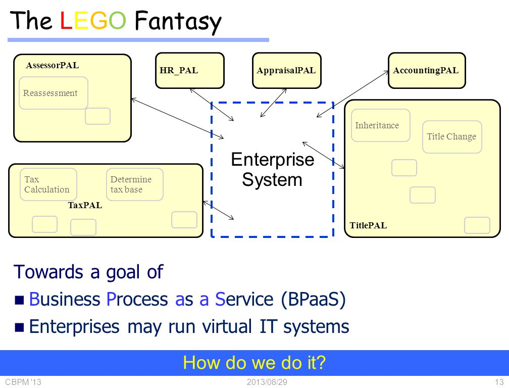 Towards a goal of Business Process as a Service (BPaaS) Enterprises may run virtual IT systems 2013/08/29CBPM 1313 Enterprise System Tax Calculation Reassessment Title Change Inheritance Determine tax base AppraisalPAL TaxPAL TitlePAL HR_PALAccountingPAL AssessorPAL How do we do it.