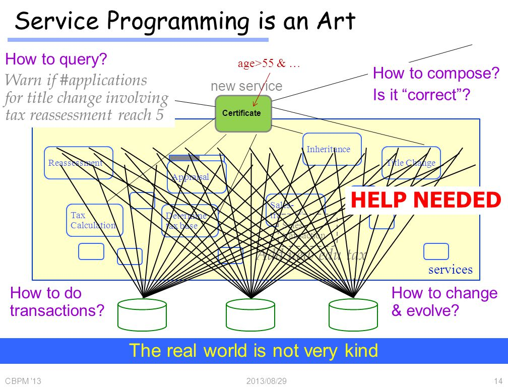 Service Programming is an Art 2013/08/29CBPM 1314 Tax Calculation Reassessment Title Change Inheritance Sales- transaction Determine tax base Certificate new service How to compose.