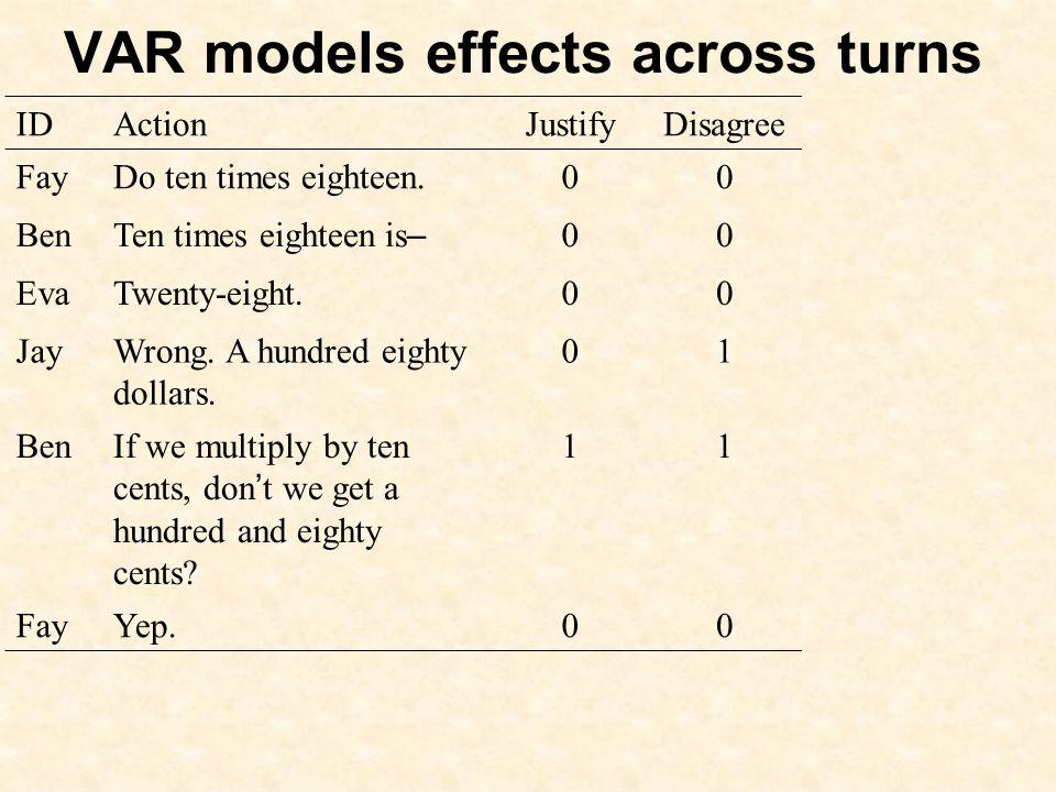 VAR models effects across turns IDActionJustifyDisagreeDisagree (-1) FayDo ten times eighteen.00- Ben Ten times eighteen is – 000 EvaTwenty-eight.000 JayWrong.