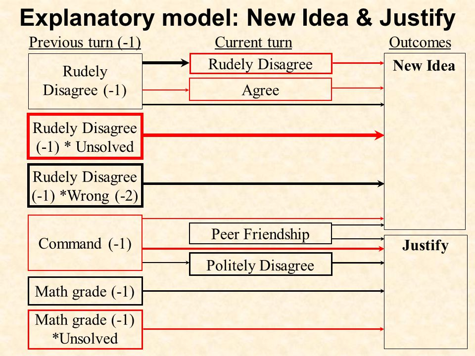 New Idea Justify Agree Rudely Disagree Politely Disagree Peer Friendship Rudely Disagree (-1) * Unsolved Rudely Disagree (-1) *Wrong (-2) Rudely Disagree (-1) Math grade (-1) Math grade (-1) *Unsolved Command (-1) Previous turn (-1) Current turn Outcomes Explanatory model: New Idea & Justify