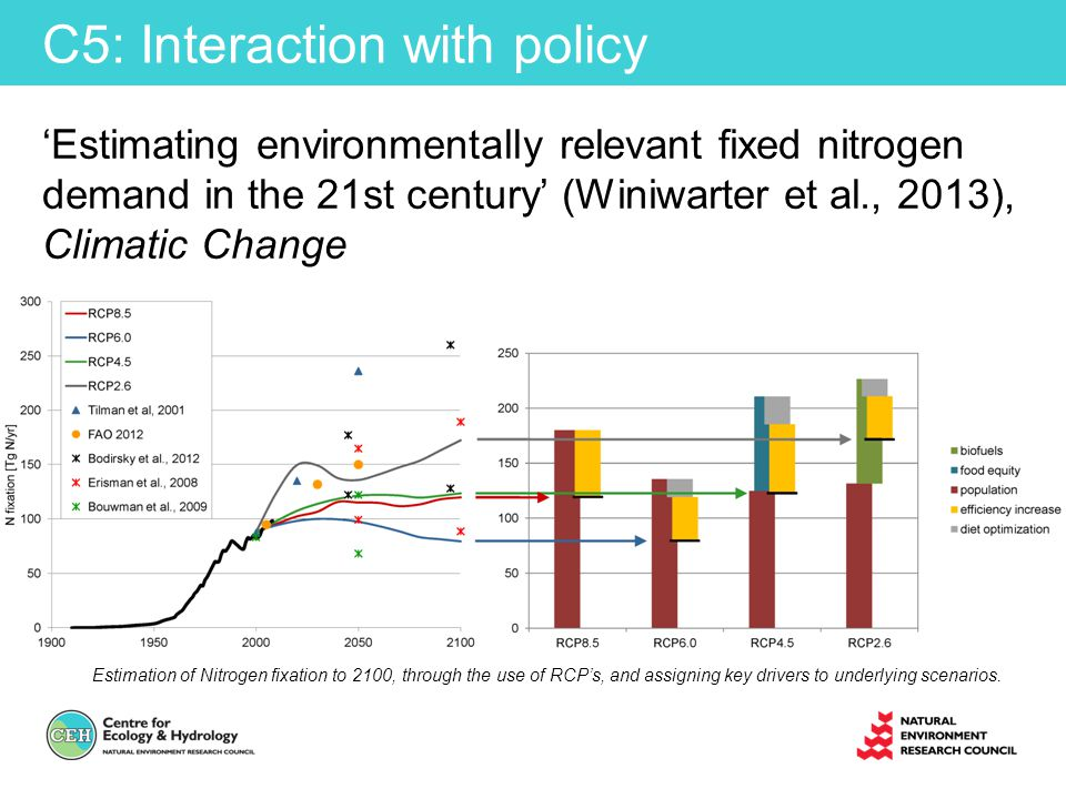 C5: Interaction with policy Estimating environmentally relevant fixed nitrogen demand in the 21st century (Winiwarter et al., 2013), Climatic Change Estimation of Nitrogen fixation to 2100, through the use of RCPs, and assigning key drivers to underlying scenarios.