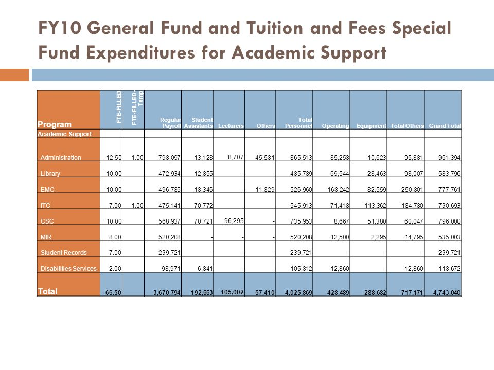 FY10 General Fund and Tuition and Fees Special Fund Expenditures for Academic Support Program FTE-FILLED FTE-FILLED- Temp Regular Payroll Student Assi