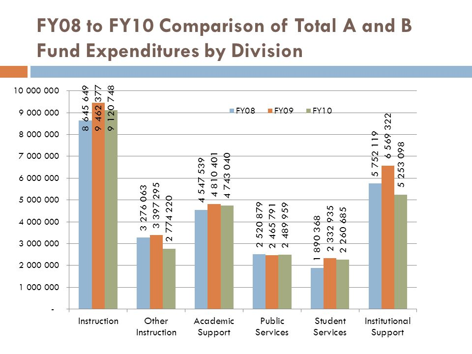 FY08 to FY10 Comparison of Total A and B Fund Expenditures by Division