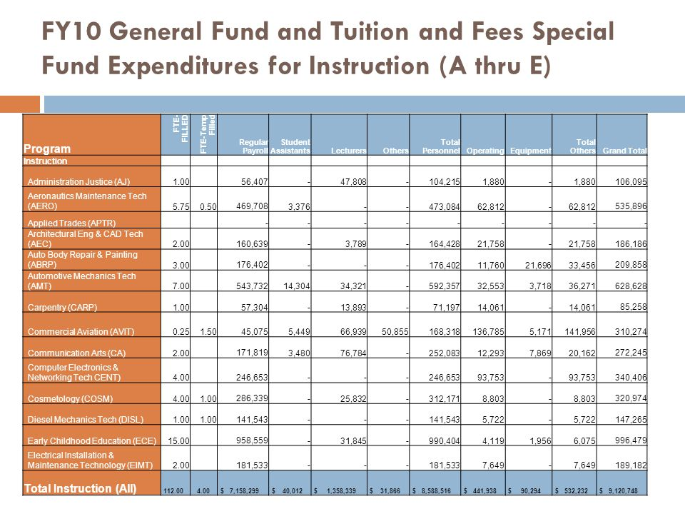 FY10 General Fund and Tuition and Fees Special Fund Expenditures for Instruction (A thru E) Program FTE- FILLED FTE-Temp Filled Regular Payroll Studen