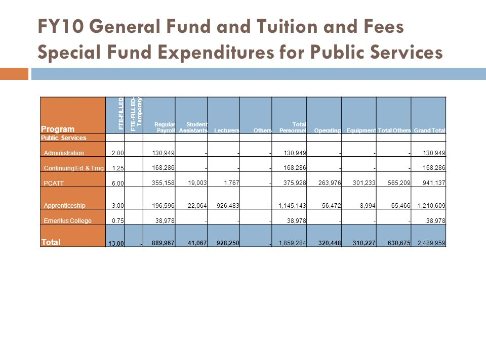 FY10 General Fund and Tuition and Fees Special Fund Expenditures for Public Services Program FTE-FILLED FTE-FILLED- Temporary Regular Payroll Student